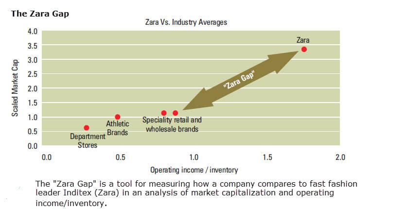 ZG Chart SJ