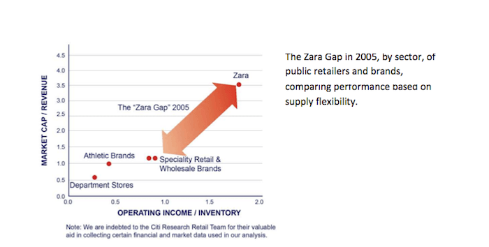 Zara Gap: Amazon, Walmart and the First Mile – Sourcing Journal