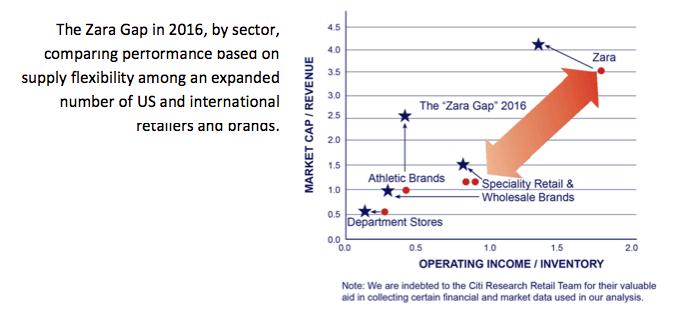 Zara Gap: Amazon, Walmart and the First Mile – Sourcing Journal