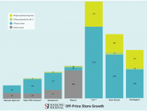 Infographic: Off-Price Store Growth