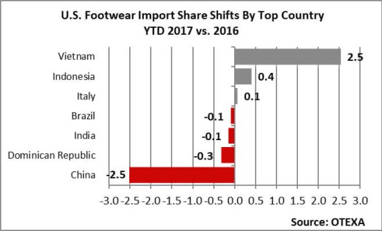 US Footwear Imports Fall in First Nine Months of 2017