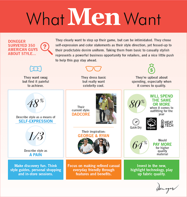 Doneger What Men Want