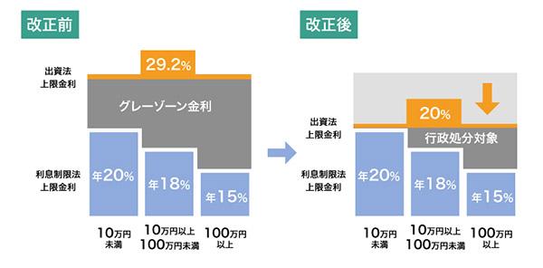 グレーゾーン金利の図