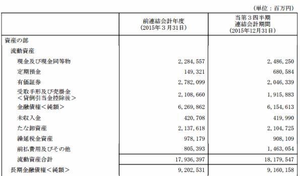 トヨタ自動車 貸借対照表