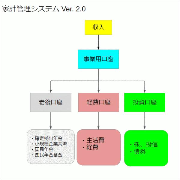 家計管理システム Ver. 2.0