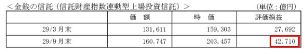 日本銀行のETFの含み益