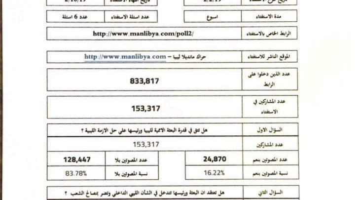 استطلاع رأى ..85% من الليبين لايثقون فى بعثة الأمم المتحدة ورئيسها لحل الأزمة السياسية Received_239591490254280