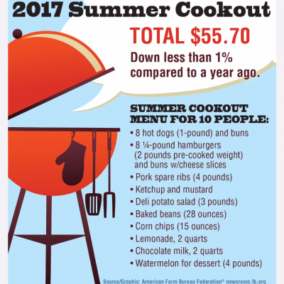 summer cookout