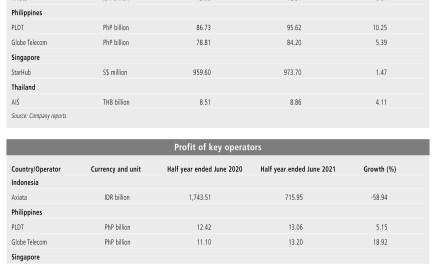 Revenues and profitability of key telecom operators