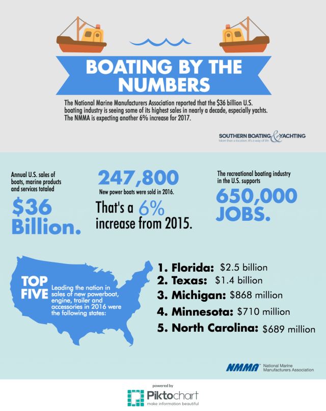 boating by the numbers boat by number