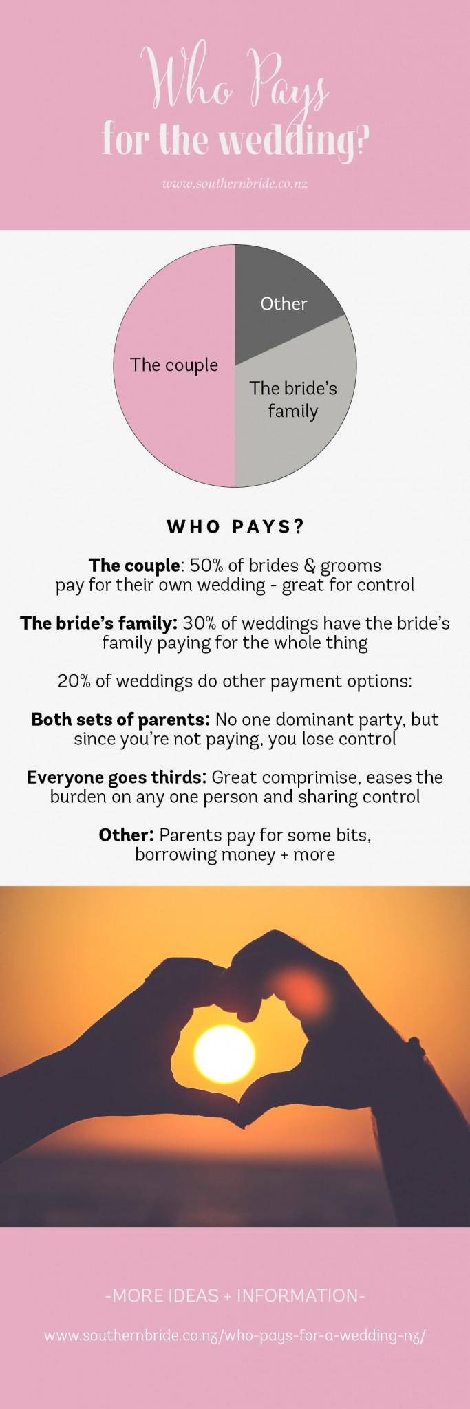 Who pays for a wedding in NZ - bride and groom parents or both