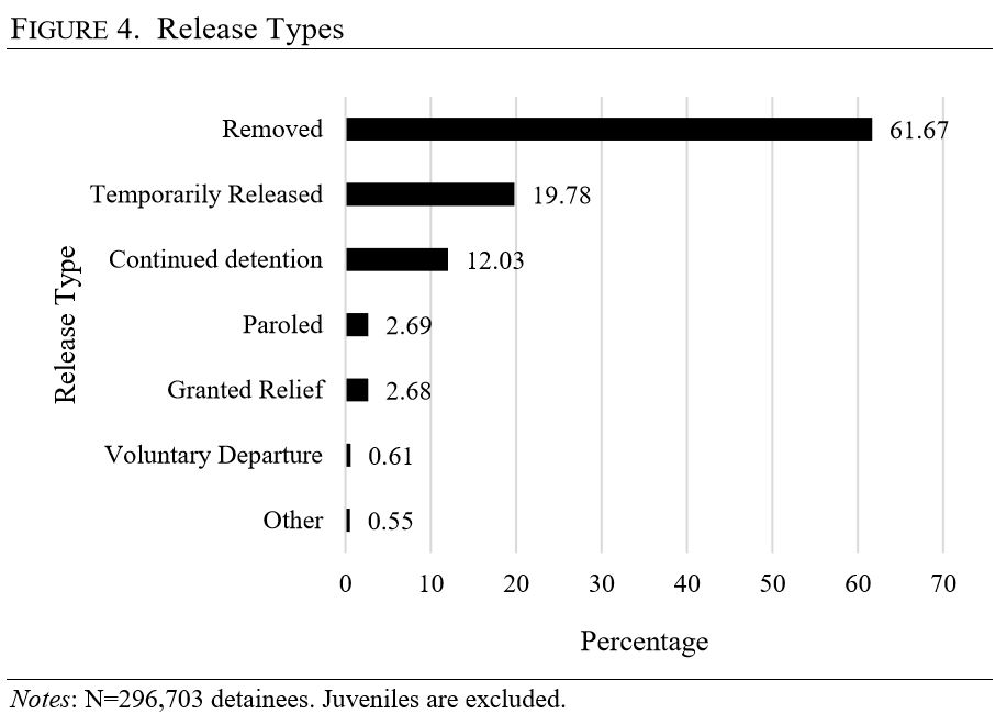 A National Study of Immigration Detention in the United