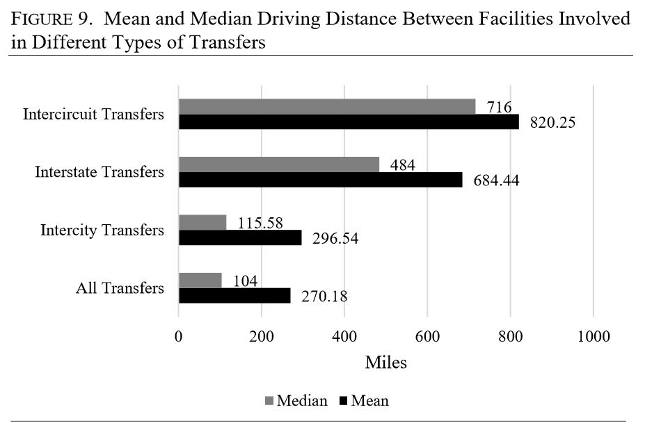 A National Study of Immigration Detention in the United States