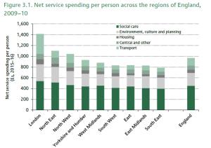 Service spending