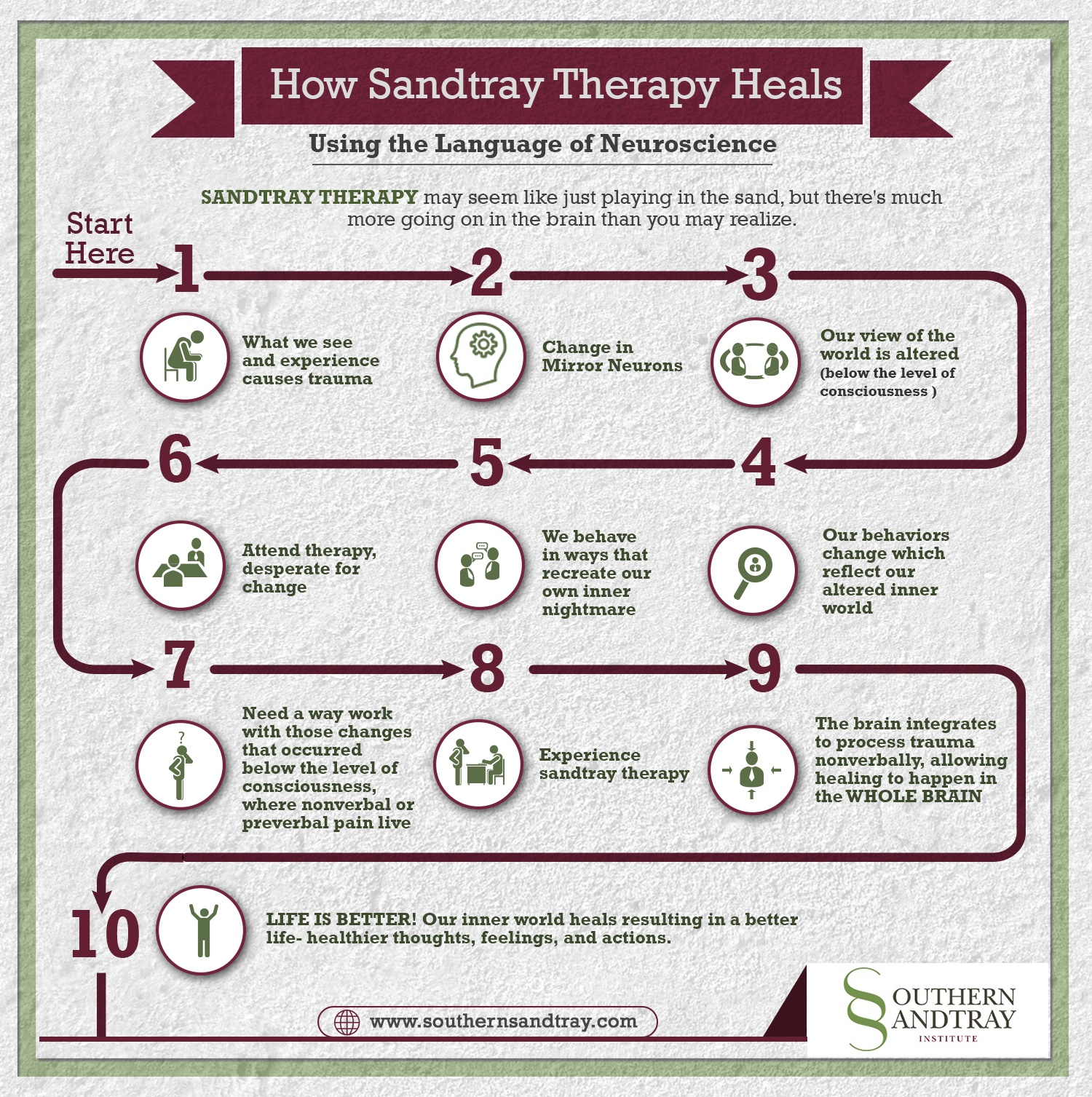 Infographic How Sandtray Therapy Heals Using The