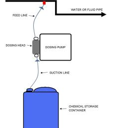 dosing pump process diagram [ 886 x 1240 Pixel ]