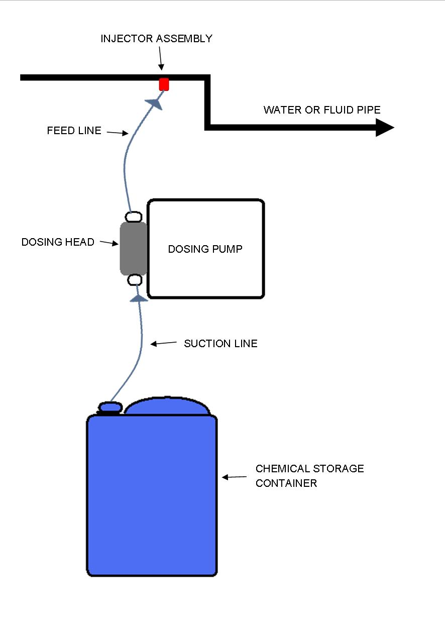 hight resolution of dosing pump process diagram