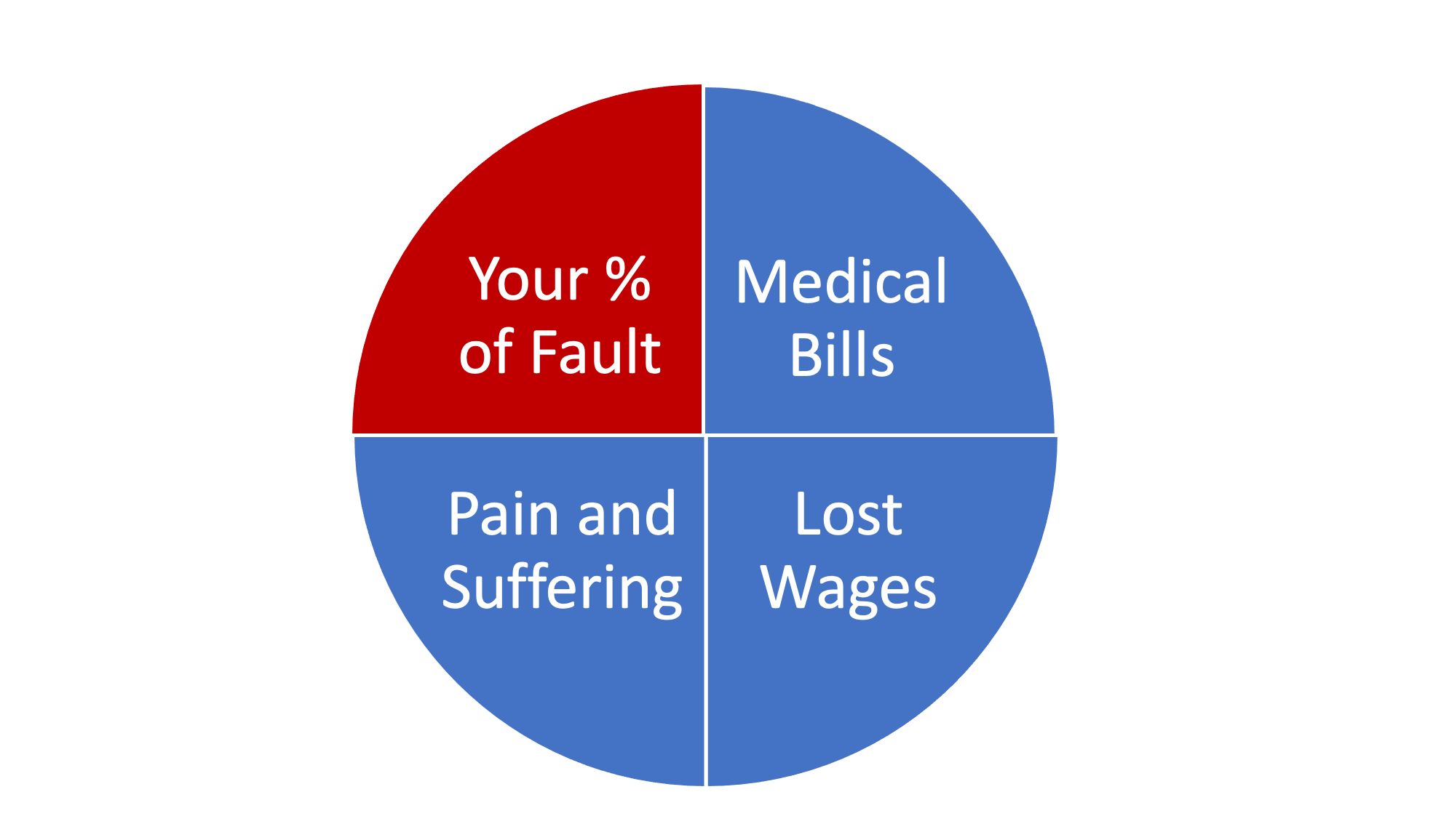 Pie chart showing what a car accident case is worth