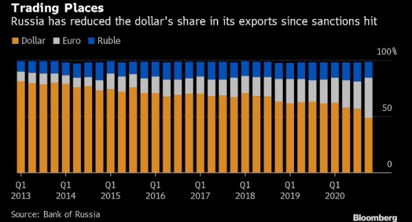 For The First Time Ever Russia Drops Under 50% Of Exports Sold In U.S. Dollars