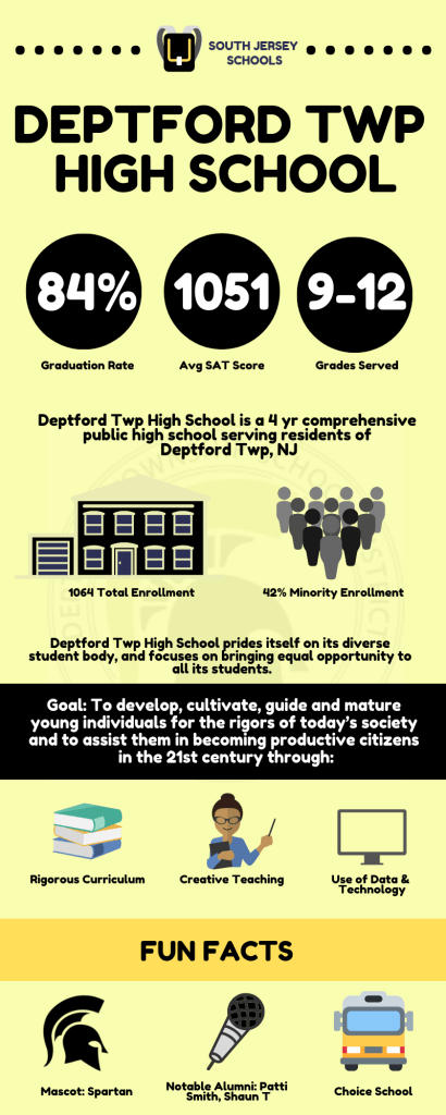 Deptford High School Infographic