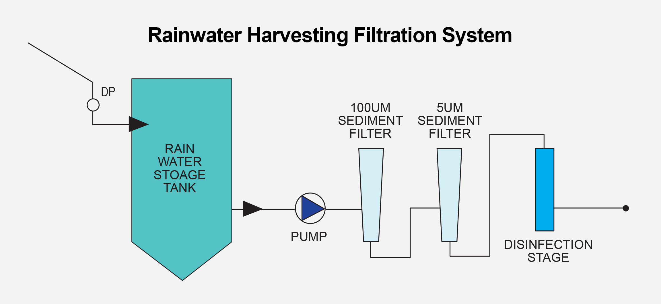 diagram of water purification process on acids and bases ph scale guide to rainwater harvesting filtration southland