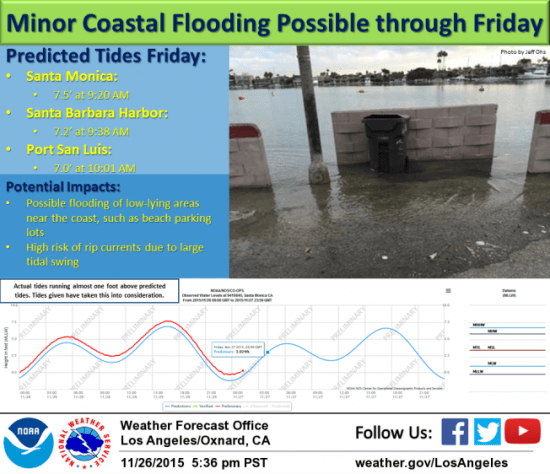 South OC Beaches Weather NWS