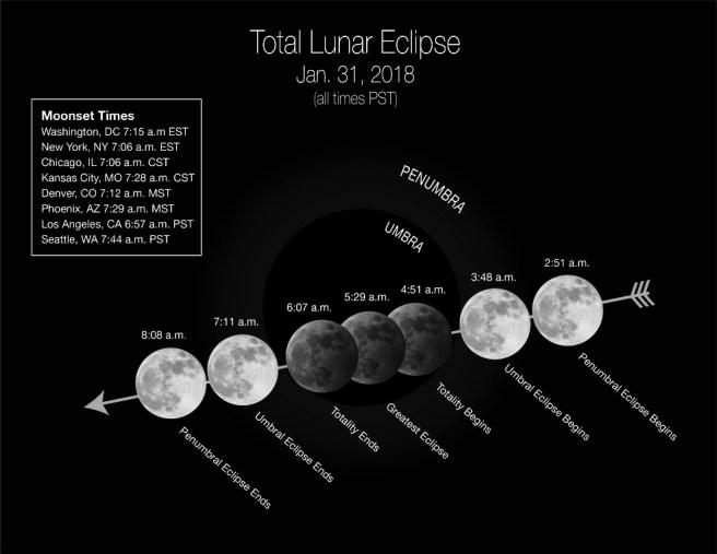 Total Lunar Eclipse Janaury 31 2018 Time Line Courtesy of NASA.gov