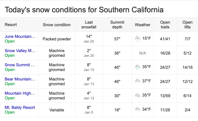 Southern California Snow Report January 31 2019