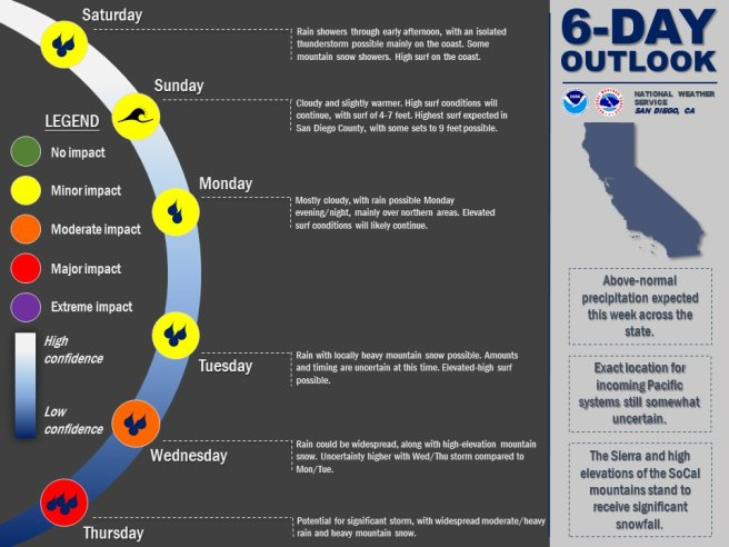 Southern California Weather January 12 2019 (6) Day Outlook Graphic