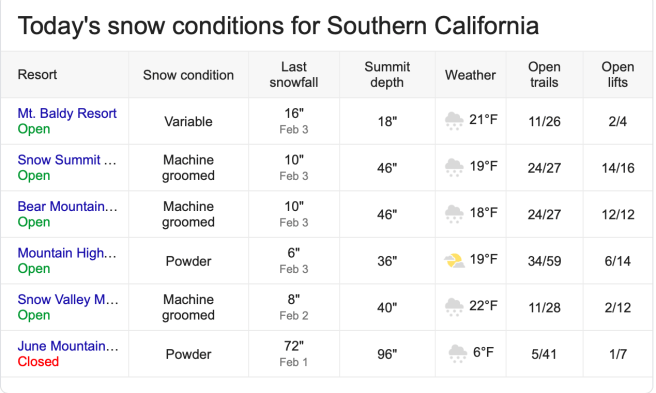 Southern California Snow Conditions Tuesday February 5 2019