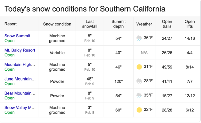 Southern California Snow Report Wednesday February 13 2019