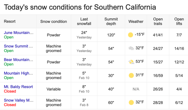 Southern California Snow Report Friday February 15 2019