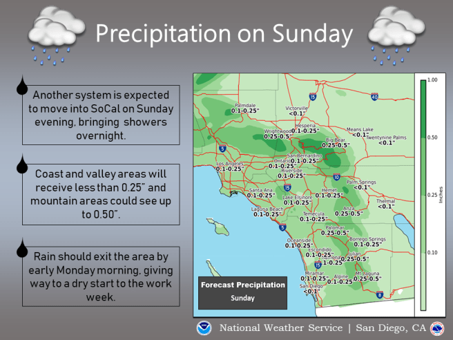 Southern California Rain Day Sunday February 10 2019
