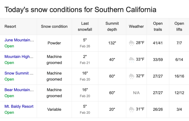 Southern California Snow Report Saturday March 2 2019