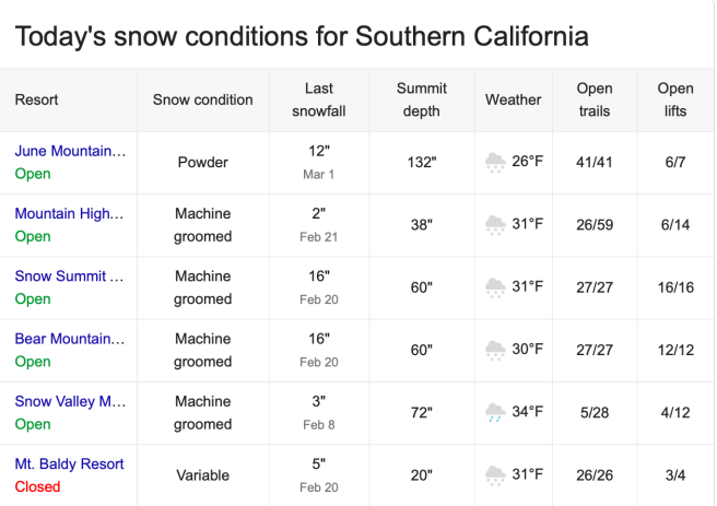 Southern California Snow Report Wednesday March 6 2019