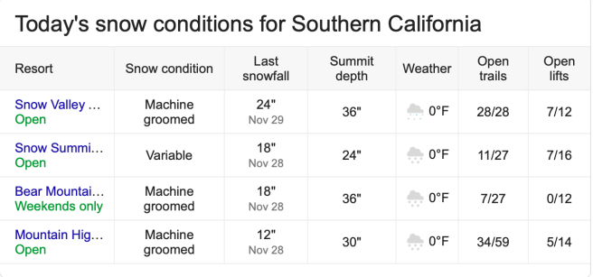 Southern California Snow Report Wednesday December 4 2019