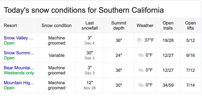 Southern California Snow Conditions Sunday December 8 2019
