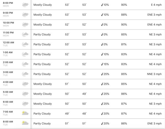 Dana Point Hourly Forecast Monday December 23 2019