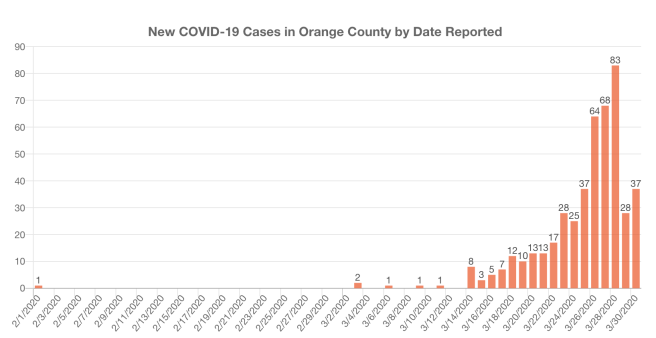 Orange County COVID-19 Cases Graph March 30 2020