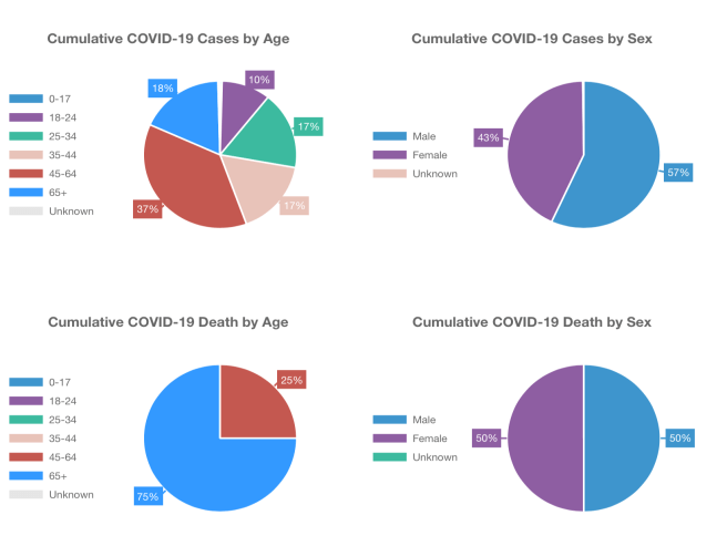Orange County COVID-19 By Age and Gender March 30 2020