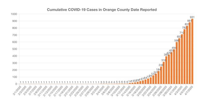 Orange County COVID-19 Cases Graph April 7 2020