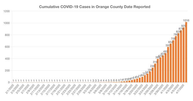 Orange County COVID-19 Cases Graph April 8 2020