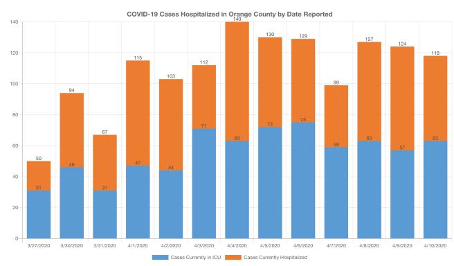 COVID-19 Cases in Hospitalized in Orange County April 11 2020