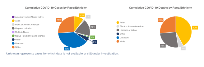 Orange County COVID-19 By Race & Ethnicity April 14 2020