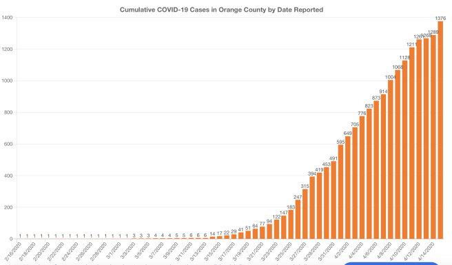 Orange County COVID-19 Cases Graph April 15 2020