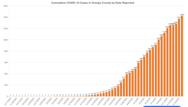 Orange County COVID-19 Cases Graph April 16 2020