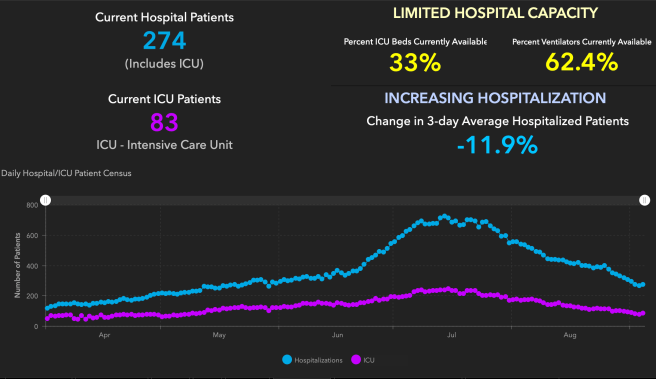 Orange County COVID-19 Hospitalizations and ICU Graph September 5 2020