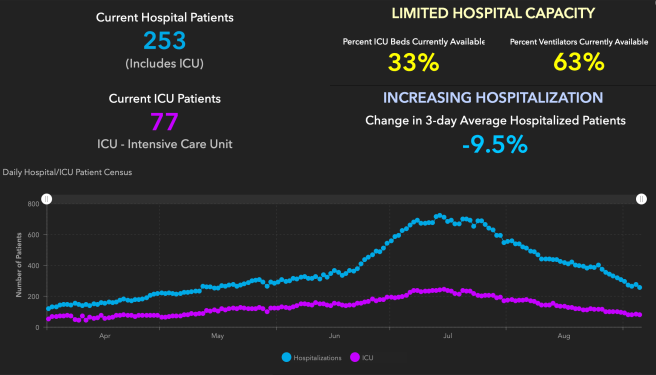 Orange County COVID-19 Hospitalizations and ICU Graph September 6 2020