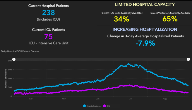 Orange County COVID-19 Hospitalizations and ICU Graph September 7 2020