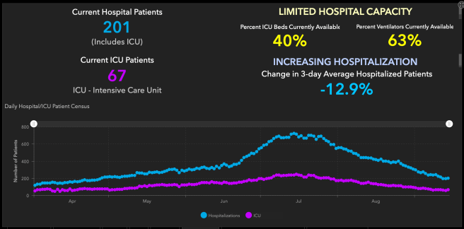 Orange County COVID-19 Hospitalizations and ICU Graph September 15 2020